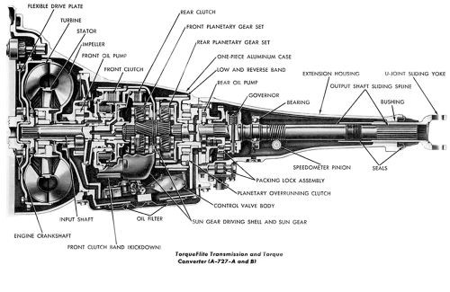 Transmission Automatic 727 904