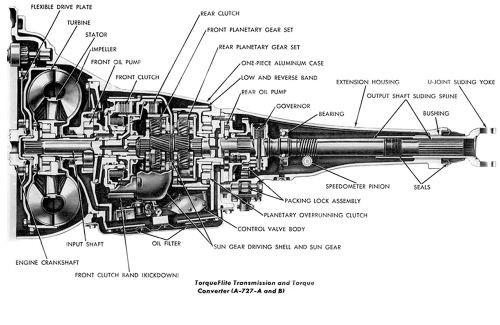 Transmission Automatic 727 904
